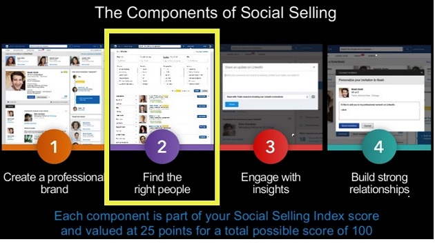 components of social selling
